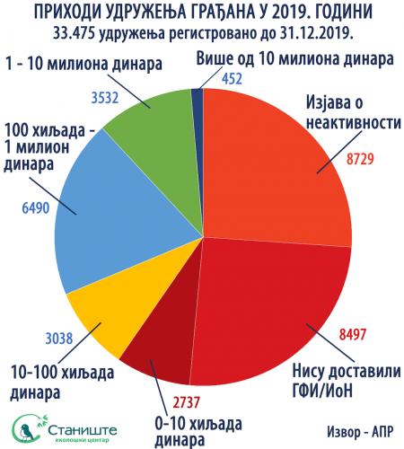 Udruzenja gradjana u Srbiji bez podske i razumevanja-infografika