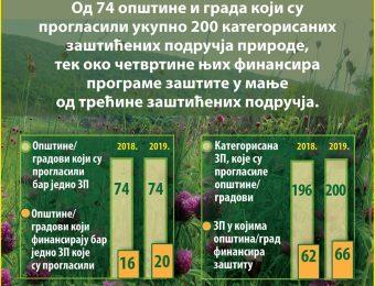 Slabo finansiranje zastite prirode na lokalnom nivou – infografika