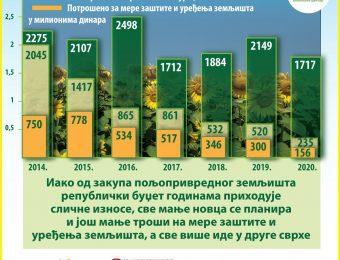 Poljoprivreda – Nenamensko trosenje novca od zakupa zemljista-infografika